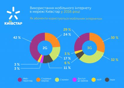 17389 Київстар: в 2016 році мобільним інтернетом скористалося 16,8 млн абонентів (з них 8,6 млн — 3G-мереж), які згенерували вдвічі більше трафіку, ніж у 2015 році