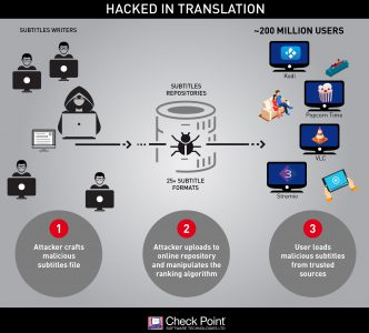 Check Point виявили уразливість, яка дозволяє використовувати шкідливі субтитри для злому мобільних пристроїв ПК і Smart TV