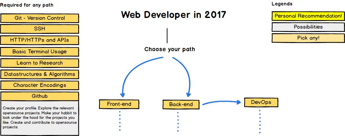 20922 План дій для тих, хто хоче стати веб-розробником в 2017 році
