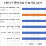43817 На 30% быстрее, чем RTX 2080 Ti. Появились первые данные о производительности RTX 3080 Ti