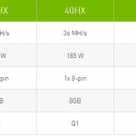 46553 Геймерам стоит радоваться? Nvidia представила специальные адаптеры для майнинга