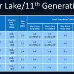 46771 Вот такими будут настоящие конкуренты Ryzen 5000H. Все характеристики Tiger Lake-H45